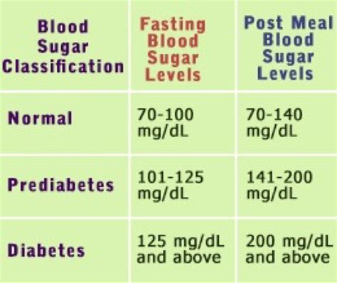 Normal adult blood sugar level all about beating diabetes png 600x504